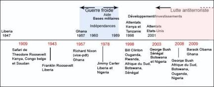 voyages-des-presidents-usa-en-Afrique